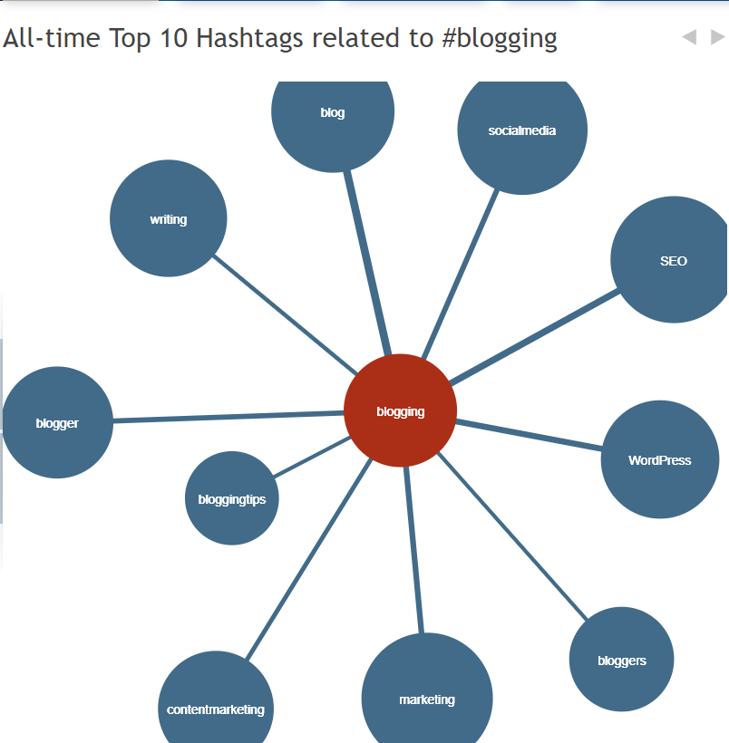 Hashtagify.me example of related hashtags