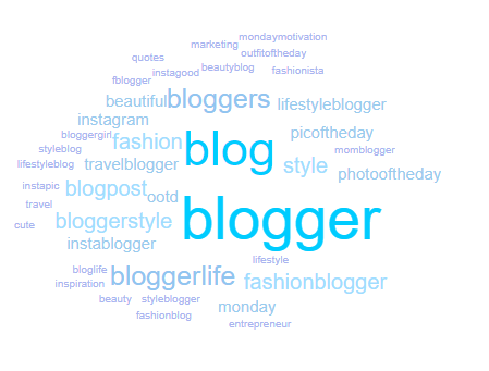 Keyhole.co - Example of a tag cloud
